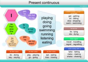 present-continuous_eng_mindmap