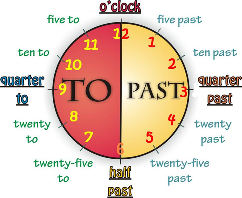 The Time – Months, Days, Hours
